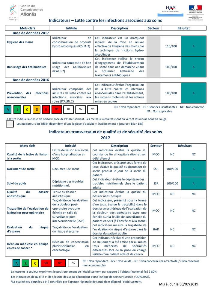 indicateurs-scope-sante-atlantis